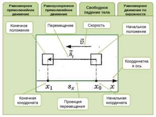 Равномерное прямолинейное движение Равномерное движение по окружности Свободн
