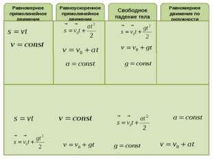 Равномерное прямолинейное движение Равноускоренное прямолинейное движение Рав