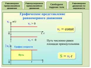 Равноускоренное прямолинейное движение Равномерное прямолинейное движение Рав
