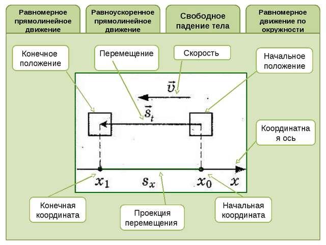Равномерное прямолинейное движение Равномерное движение по окружности Свободн...