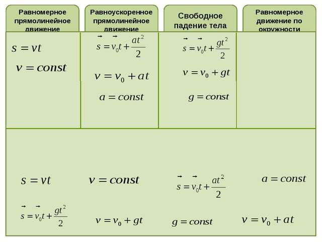 Равномерное прямолинейное движение Равноускоренное прямолинейное движение Рав...