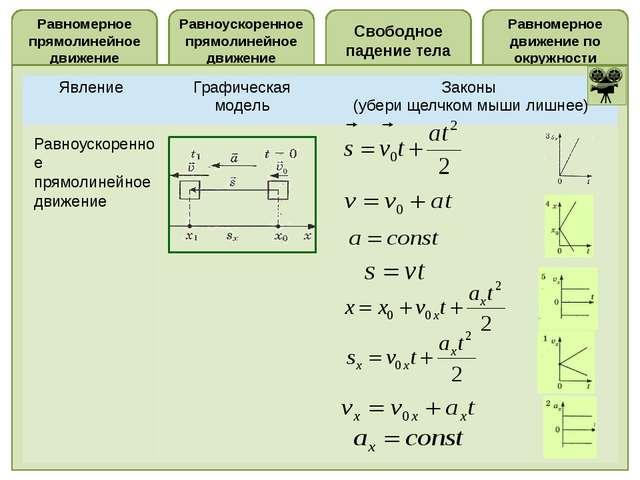 Свободное падение тела Равноускоренное прямолинейное движение Равномерное пря...