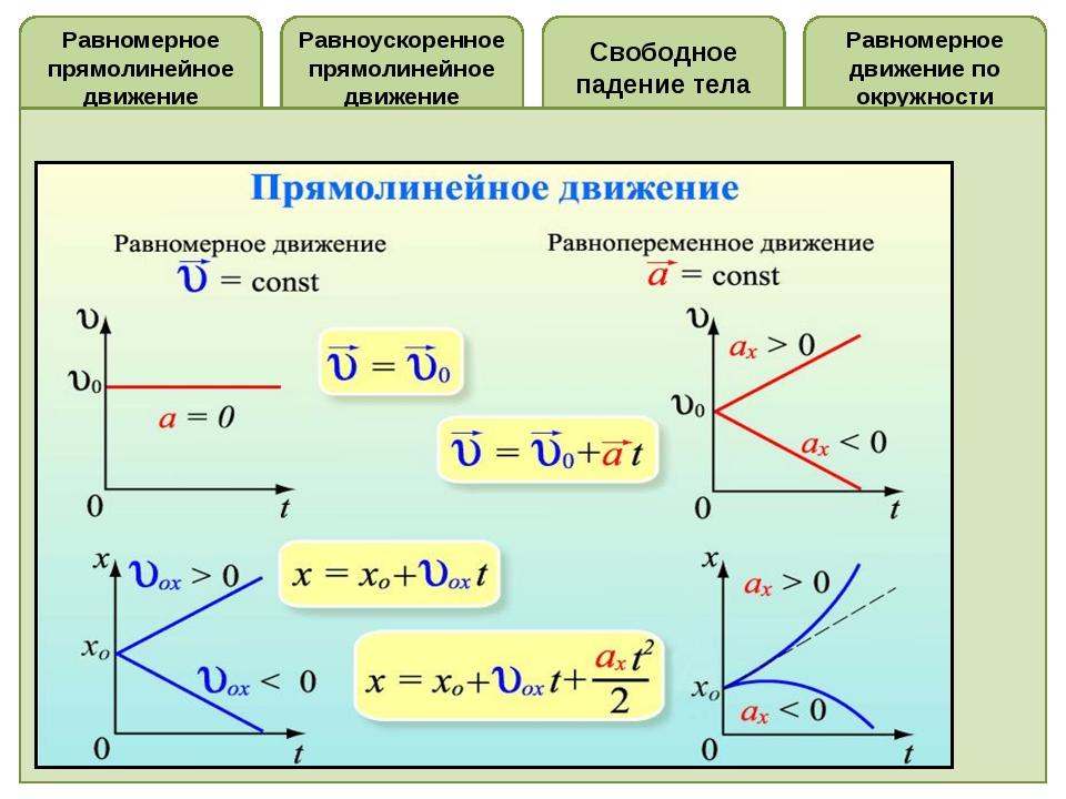 Равноускоренное прямолинейное движение Равномерное прямолинейное движение Рав...