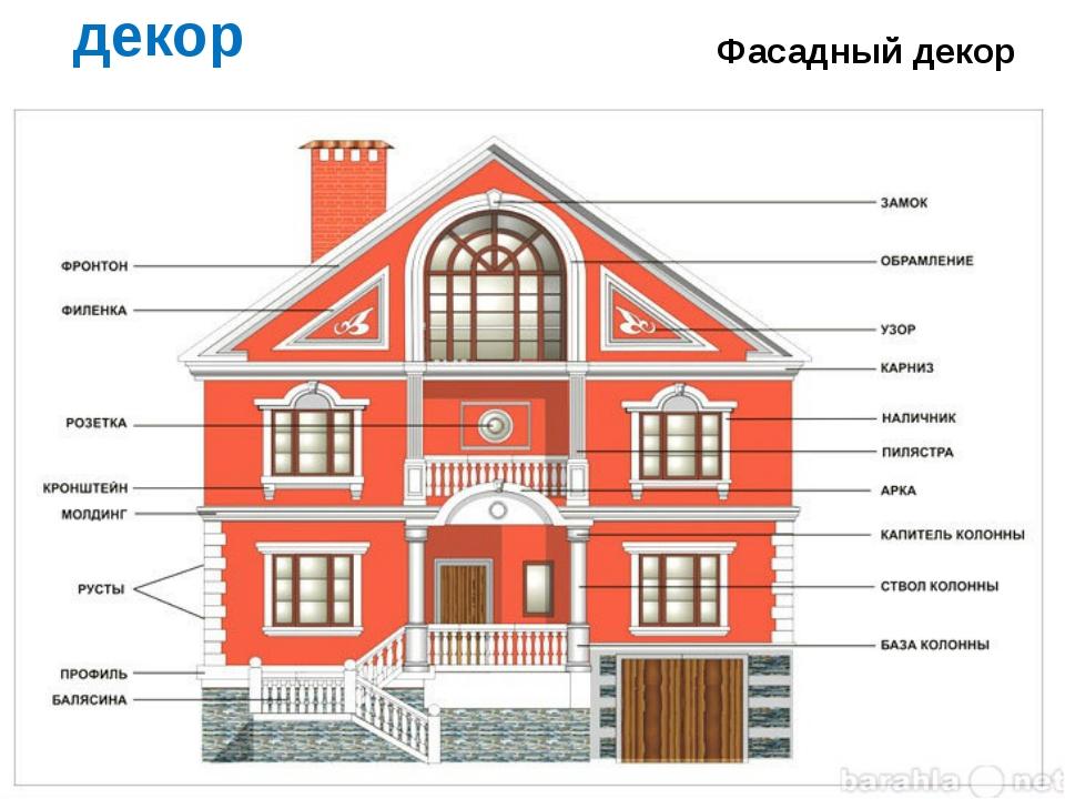 декор Фасадный декор