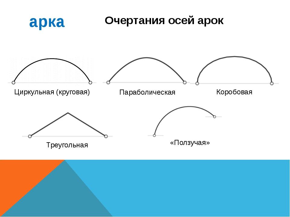 арка Циркульная (круговая) Очертания осей арок Параболическая Коробовая Треуг...