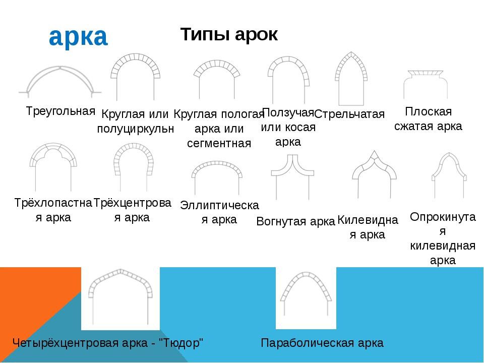 "арка Четырёхцентровая арка - ""Тюдор"" Типы арок Параболическая арка Треугольна..."