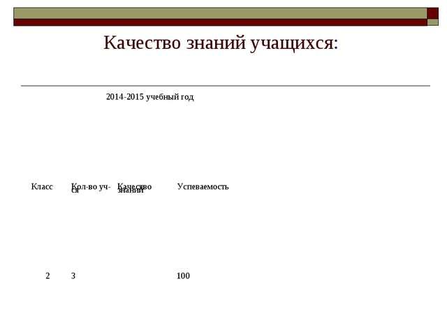 Качество знаний учащихся: 2014-2015 учебный год Класс Кол-во уч-сяКачеств...