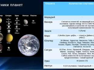 Спутники планет Планета Количество спутников Меркурий - Венера Считается план