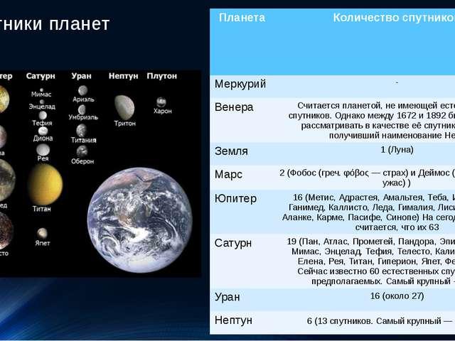 Спутники планет Планета Количество спутников Меркурий - Венера Считается план...