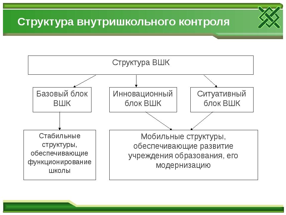 Структура внутришкольного контроля Структура ВШК Базовый блок ВШК Инновационн...