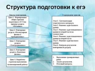 Циклы повторения. Содержание циклов Структура подготовки к егэ Цикл 1. Форми