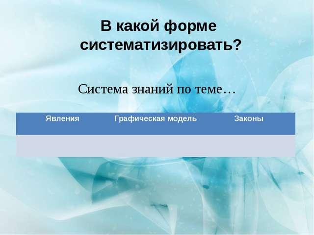 Система знаний по теме… В какой форме систематизировать? Явления Графическая...