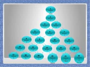 Создадим тест из 10 вопросов, т.е. N=10, тогда (N+1)!+1 это (10+1)!+1=11!+1=6
