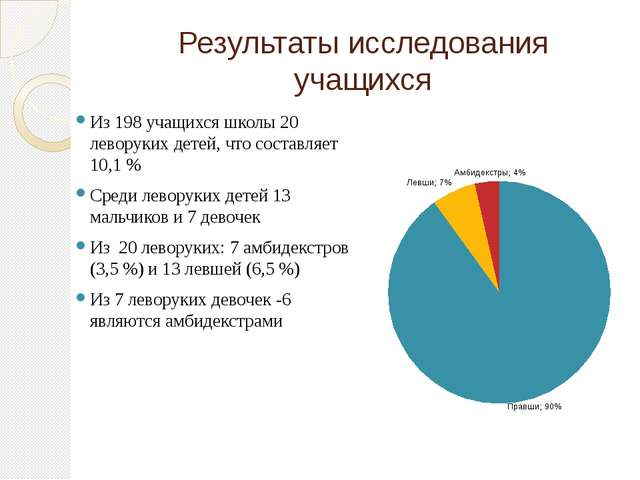 Результаты исследования учащихся Из 198 учащихся школы 20 леворуких детей, чт...