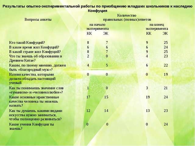 Результаты опытно-экспериментальной работы по приобщению младших школьников к...