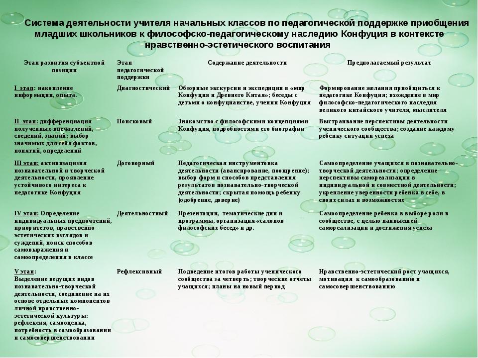 Система деятельности учителя начальных классов по педагогической поддержке п...