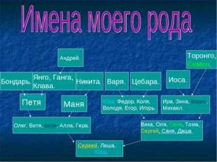 Сергей, Леша, Юра. Вика, Оля, Сеня, Тома, Сергей, Саня, Даша Олег, Витя, Боря