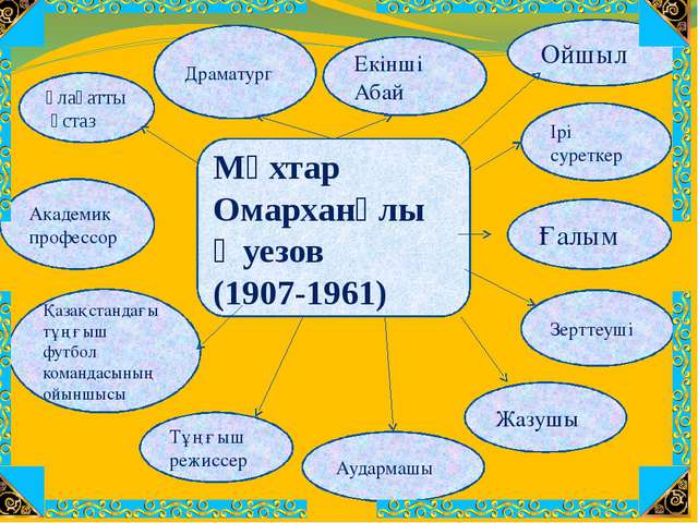 Мұхтар Омарханұлы Әуезов (1907-1961) Ұлағатты ұстаз Ірі суреткер Академик пр...