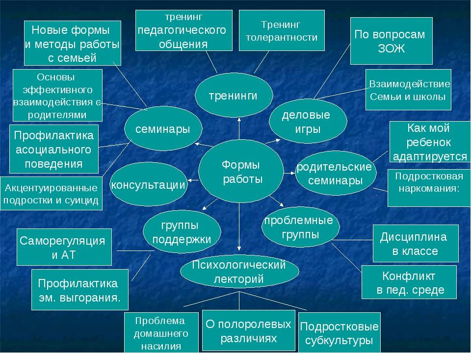 Формы работы Психологический лекторий тренинги родительские семинары деловые...