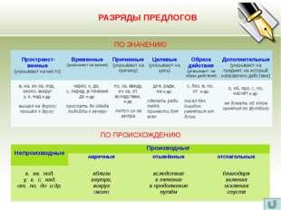 Правописание предлогов Через ДЕФИС СЛИТНО РАЗДЕЛЬНО Из-залеса Из-подкамня По