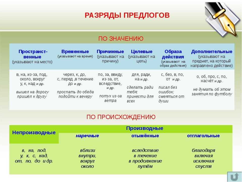 Правописание предлогов Через ДЕФИС СЛИТНО РАЗДЕЛЬНО Из-залеса Из-подкамня По...