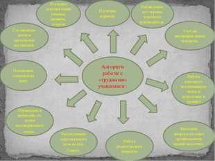 Алгоритм работы с «трудными» учащимися : Изучение журнала. Наблюдение со стор
