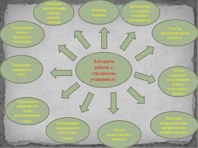 Алгоритм работы с «трудными» учащимися : Изучение журнала. Наблюдение со стор...