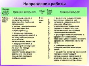 Направления работы Классные руководители, социальный педагог Направ-ления дея