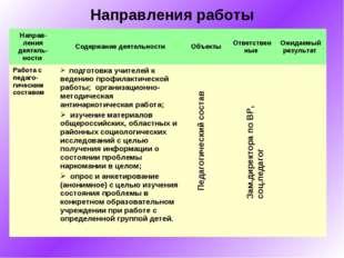 Направления работы Педагогический состав Зам.директора по ВР, соц.педагог Нап