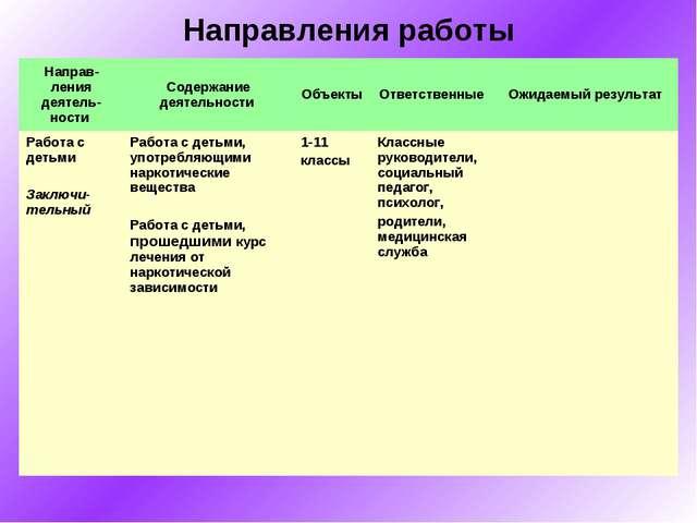 Направления работы Направ-ления деятель-ности Содержание деятельности Объек...