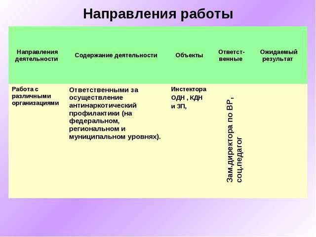 Направления работы Зам.директора по ВР, соц.педагог Направления деятельности...