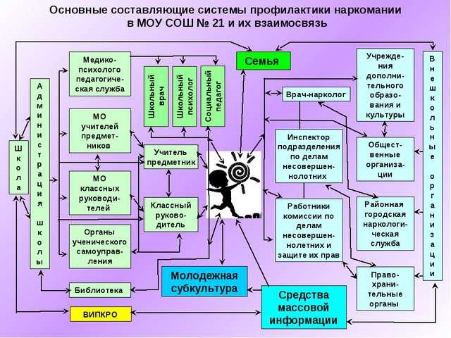 Основные составляющие системы профилактики наркомании в МОУ СОШ № 21 и их вза...