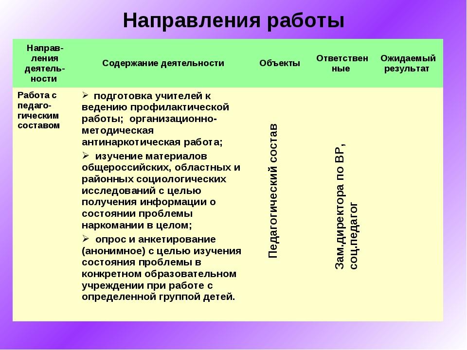 Направления работы Педагогический состав Зам.директора по ВР, соц.педагог Нап...