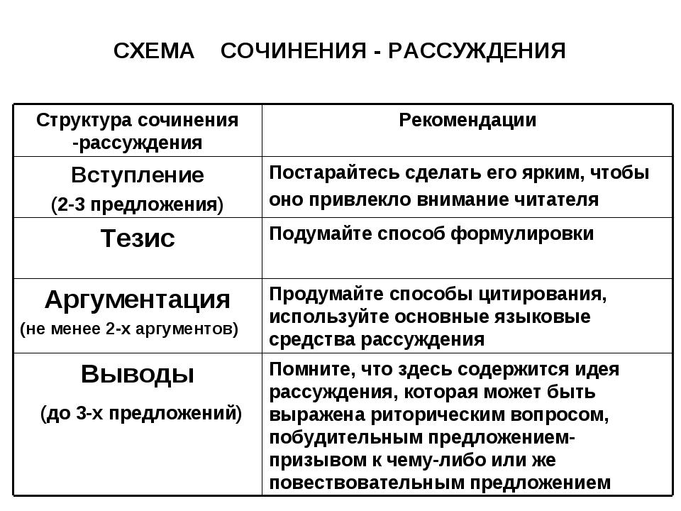 СХЕМА СОЧИНЕНИЯ - РАССУЖДЕНИЯ