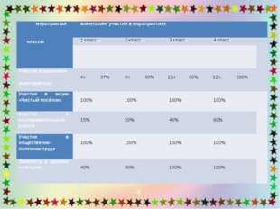 мероприятия  классы мониторинг участия в мероприятиях 1 класс 2 класс 3 клас