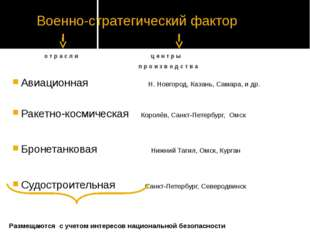 Военно-стратегический фактор Авиационная Н. Новгород, Казань, Самара, и др. Р