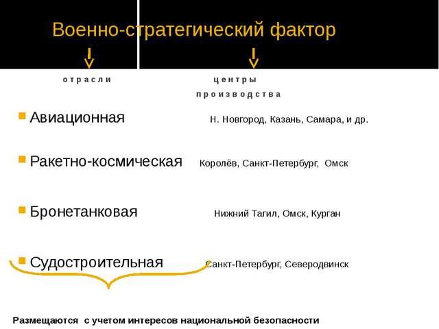 Военно-стратегический фактор Авиационная Н. Новгород, Казань, Самара, и др. Р...
