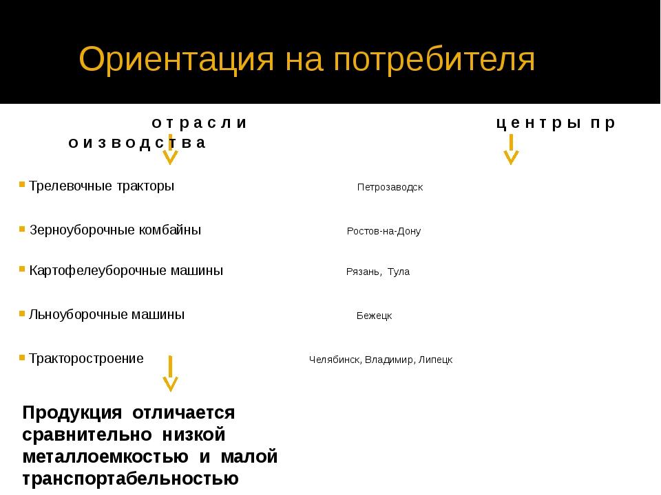 Ориентация на потребителя Трелевочные тракторы Петрозаводск Зерноуборочные к...