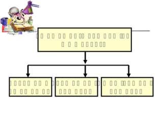 Համակարգչի ծրագրային ապահովում Գործավար համակարգ Կիրառական ծրագրեր Ծառայողակա