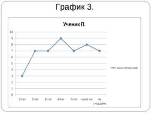 График 3.