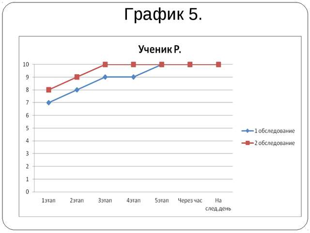 График 5.
