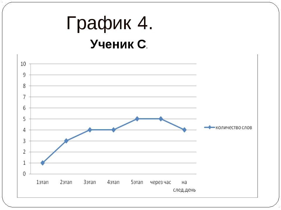 График 4. Ученик С.