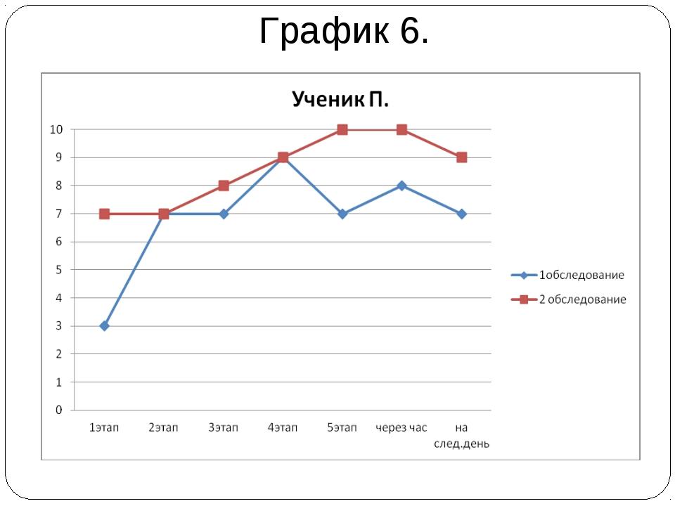 График 6.
