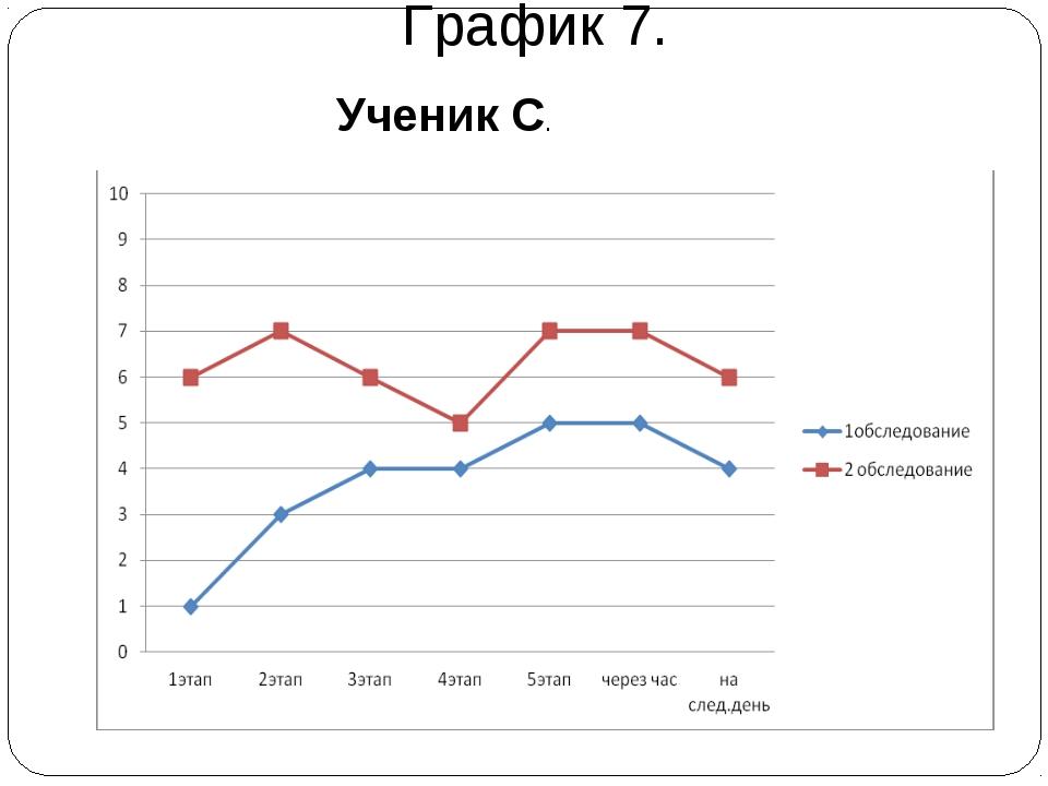 График 7. Ученик С.