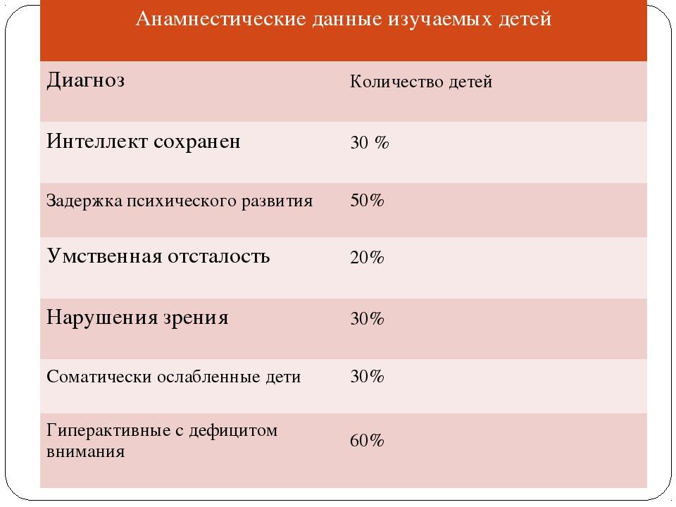 Анамнестические данные изучаемых детей  Диагноз Количество детей Интеллект...