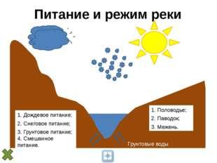 Питание и режим реки 1. Дождевое питание; 2. Снеговое питание; Грунтовые вод