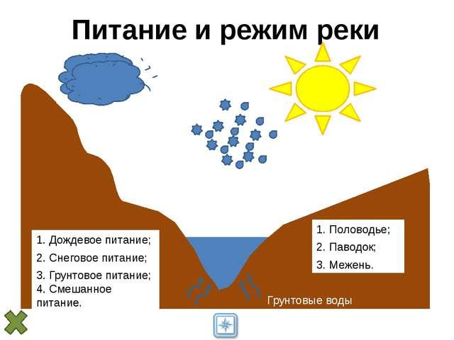 Питание и режим реки 1. Дождевое питание; 2. Снеговое питание; Грунтовые вод...