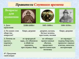 Правители Смутного времени . Вопросы для сравнения 1. Датаправления 1598-1605
