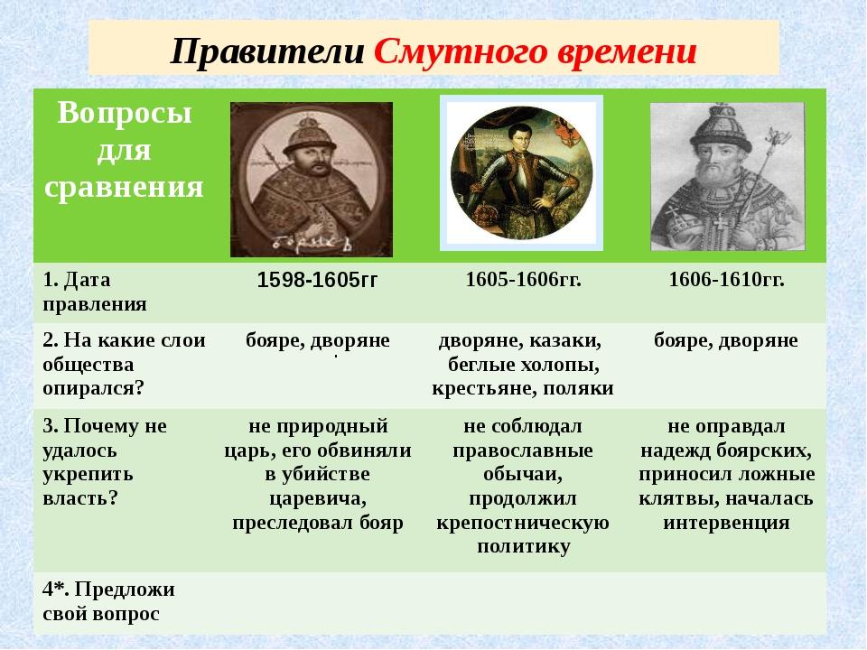 Правители Смутного времени . Вопросы для сравнения 1. Датаправления 1598-1605...