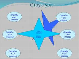 Структура Отряды 6-ых классов Отряды 7-ых классов Сбор дружины Совет дружины